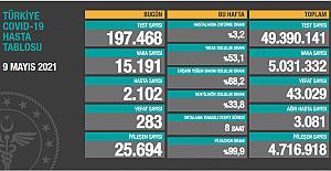 Bugün yapılan test sayısı 228 bin 873'ten,  197 bin 468'e düşürüldü!
