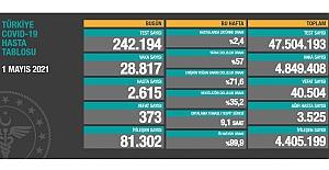 Sağlık Bakanlığı Korona verilerine göre: Vaka sayısı 28bin 817'ye düştü