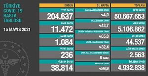Sağlık Bakanlığı son 24 saatte 236 vefat sayısı açıkladı
