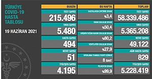 Sağlık Bakanlığı'nın açıklamasına göre, son 24 saatte vefat sayısı 51'e düştü