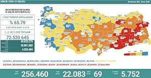 Son 24 saatte 22 bin 83 kişinin testi pozitif çıktı, 69 kişi hayatını kaybetti