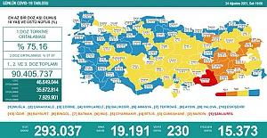 Koronavirüs'te vaka sayısı bugün 20 bine dayandı, 230 kişi de hayatını kaybetti