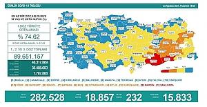 Son 24 saatte 18 bin 857 kişinin testi pozitif çıktı ve 232 kişi hayatını kaybetti