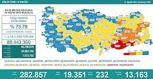 Son 24 saatte 19 bin 351 kişinin testi pozitif çıktı, 232 kişi hayatını kaybetti