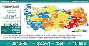 Son 24 saatte, 22 bin 261 yeni vaka tespit edildi ve 138 kişi de hayatını kaybetti