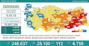 Son 24 Saatte 25 bin 100 kişinin testi pozitif çıktı, 112 kişi vefat etti