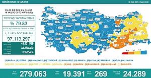 Son 24 saatte 19 bin 391 yeni korona vakası tespit edildi, 269 vatandaş hayatını kaybetti