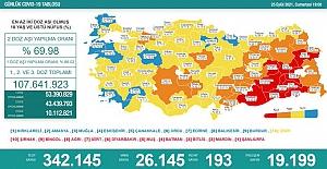 Son 24 saatte 26 bin kişinin testi pozitif çıktı, 193 kişi hayatını kaybetti