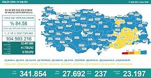 Son 24 Saatte 27 bin 692 yeni vaka tespit edildi ve 237 kişi hayatını kaybetti