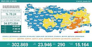 Son 24 saatte Korona'dan 290 vatandaş hayatını kaybetti