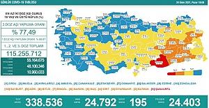 Son 24 saatte 24 bin 792 kişinin testi pozitif çıktı, 195 kişi de hayatını kaybetti