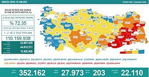 Son 24 saatte 27 bin 973 kişinin testi pozitif çıktı ve 203 kişi de hayatını kaybetti