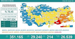 Son 24 saatte 29 bin 240 yeni vaka belirlendi, 214 kişi hayatını kaybetti