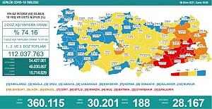 Son 24 saatte 30 bin 201kişinin testi pozitif çıktı,188kişi hayatını kaybetti