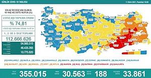Son 24 saatte 30 bin 563 kişinin testi pozitif çıktı, 188 kişi hayatını kaybetti